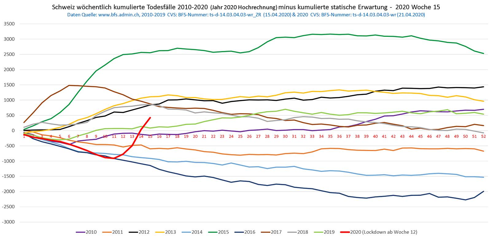 schweiz-todesfaelle-2010-2020.png