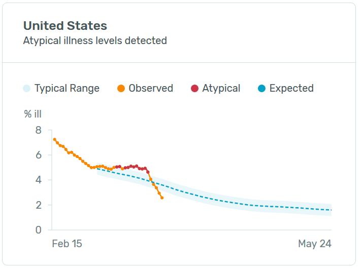 us-illness-levels.png